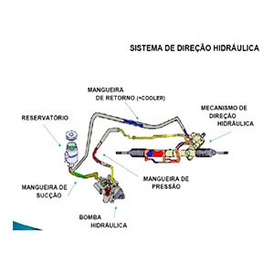Venda de direção hidráulica para carros em SP